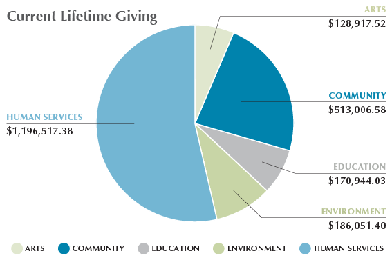Permanent Endowment for Martha's Vineyard - Current Lifetime Giving