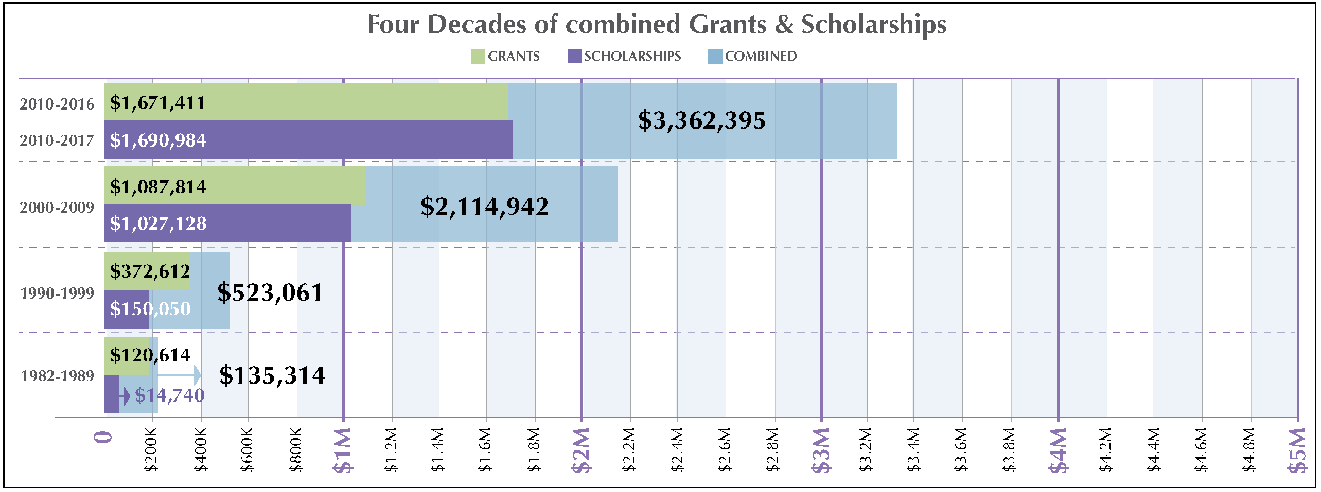 Combined Endowment for Martha's Vineyard Grants and Scholarships