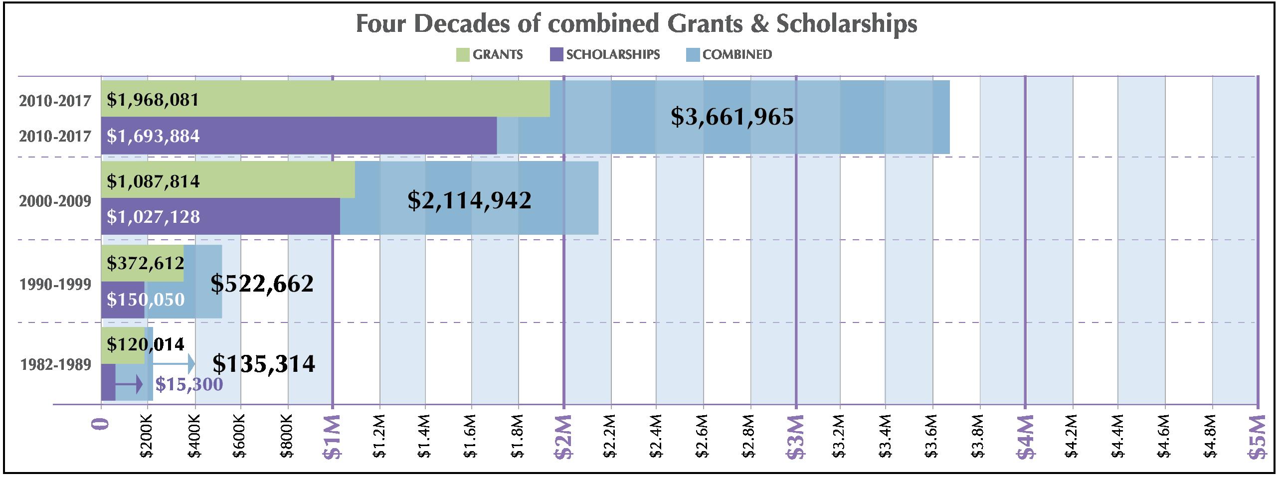 Combined Grants & Scholarships 2017