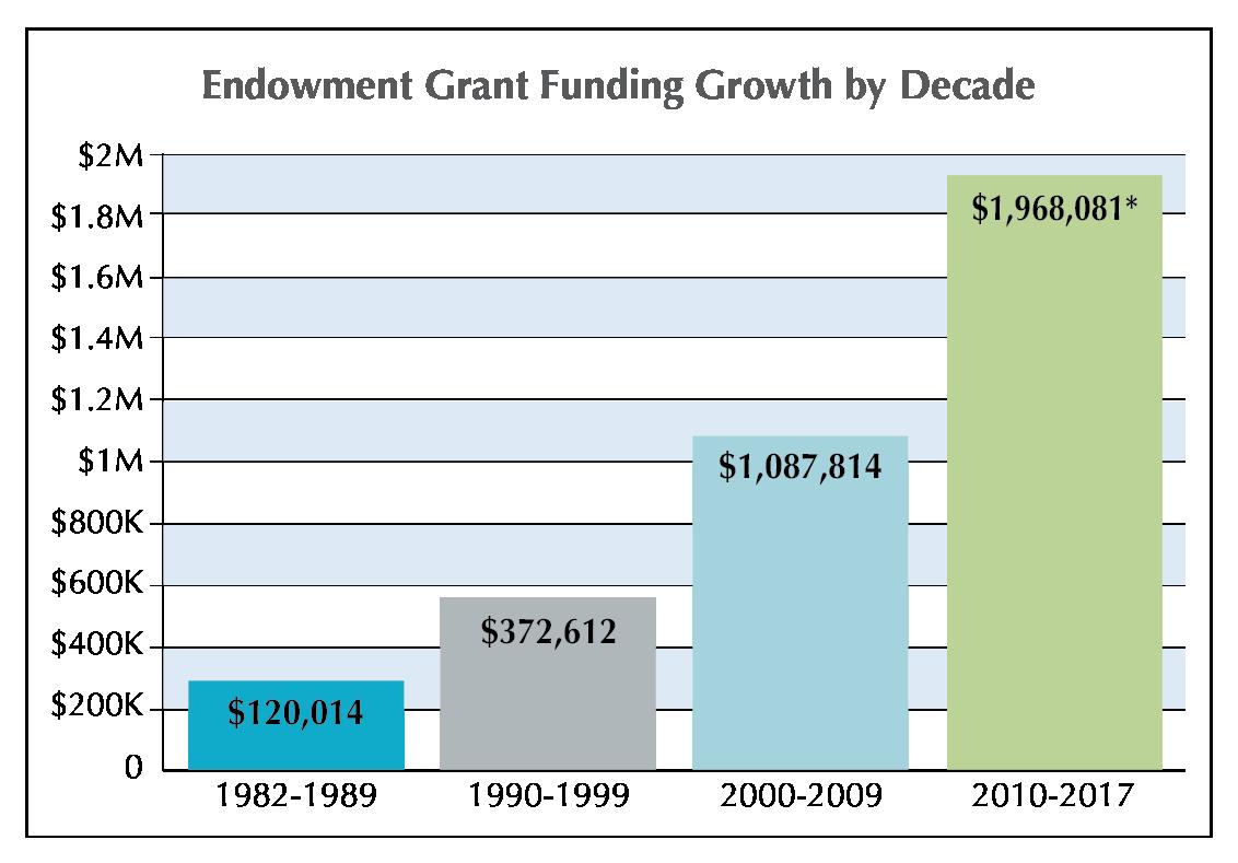 Permanent Endowment for Martha's Vineyard Growth by Decade